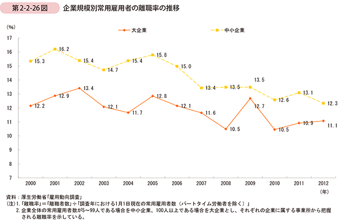 中小企業の離職率