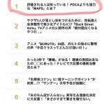 書籍紹介サイト「ダヴィンチニュース」でアクセスランキング1位を記録